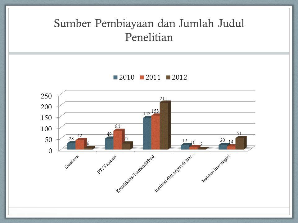 Sumber Pembiayaan dan Jumlah Judul Penelitian