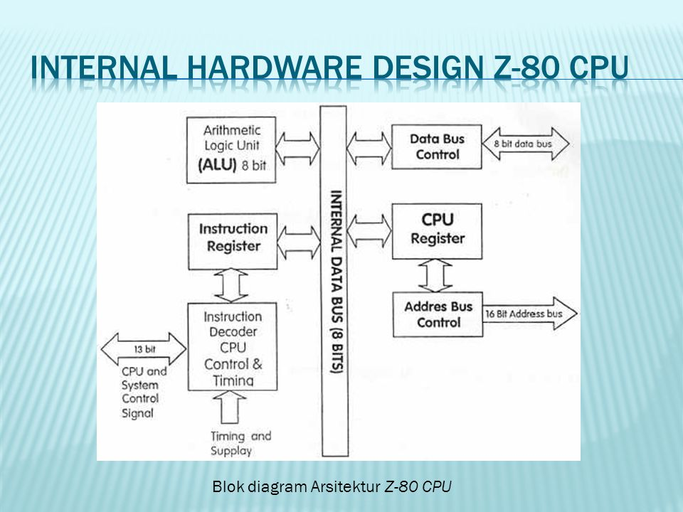 Internal hardware design z-80 cpu