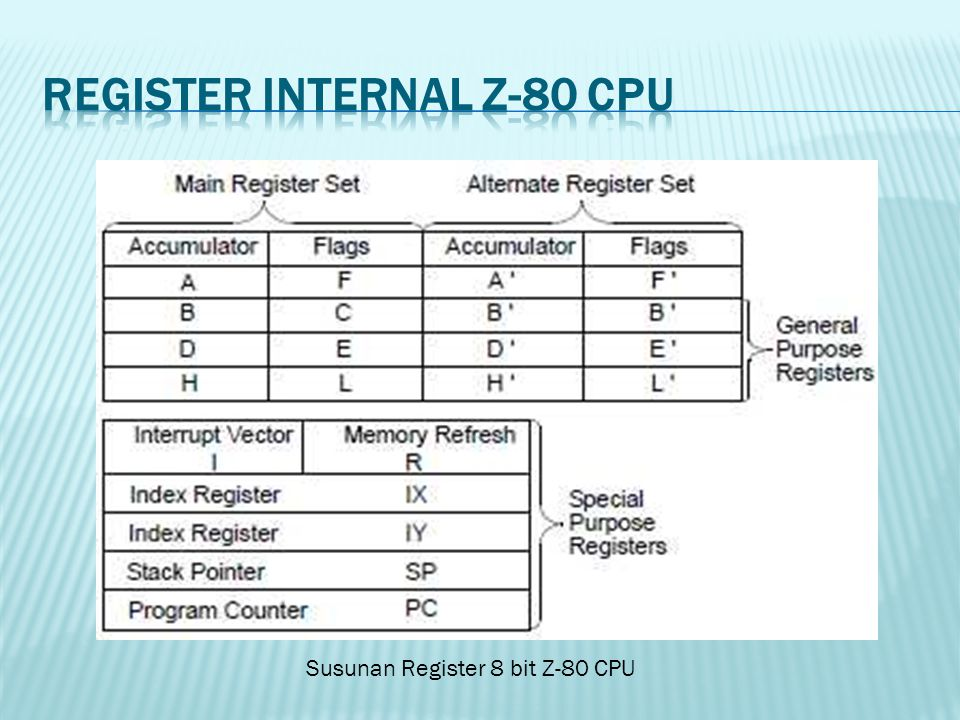 Register Internal Z-80 CPU