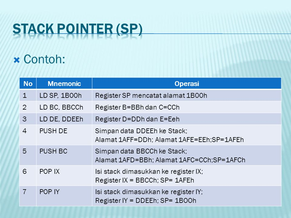 STACK POINTER (SP) Contoh: No Mnemonic Operasi 1 LD SP, 1B00h