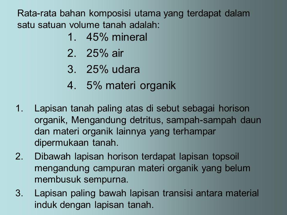 45% mineral 25% air 25% udara 5% materi organik