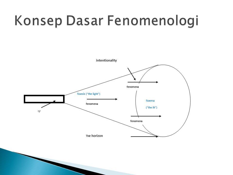 Konsep Dasar Fenomenologi