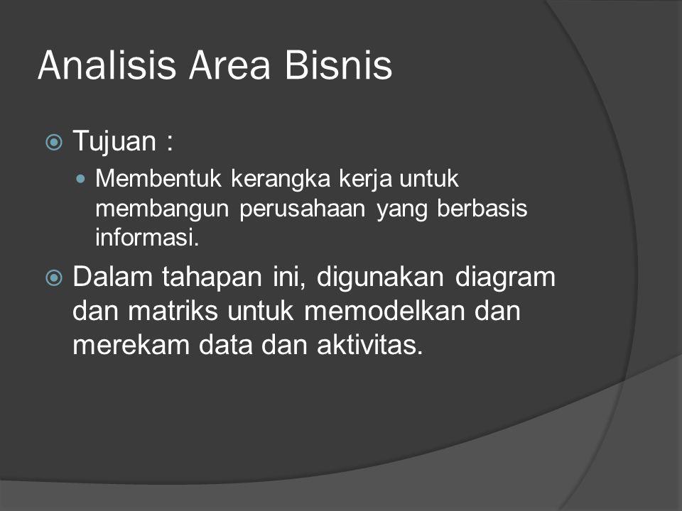 Analisis Area Bisnis Tujuan :