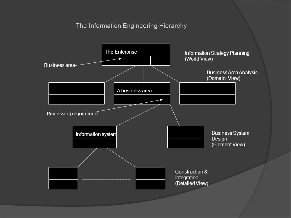 The Information Engineering Hierarchy