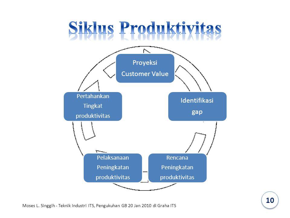 Siklus Produktivitas 10 Proyeksi Customer Value Identifikasi gap