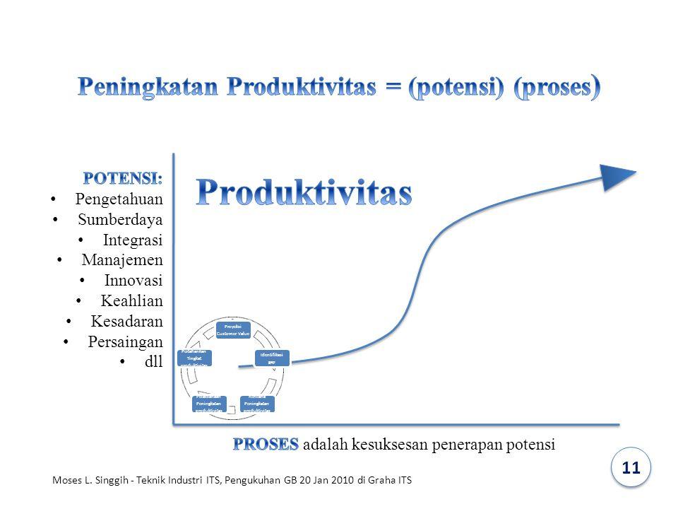 Peningkatan Produktivitas = (potensi) (proses)