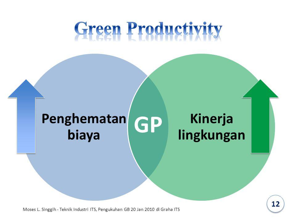 Green Productivity Penghematan biaya. Kinerja lingkungan.