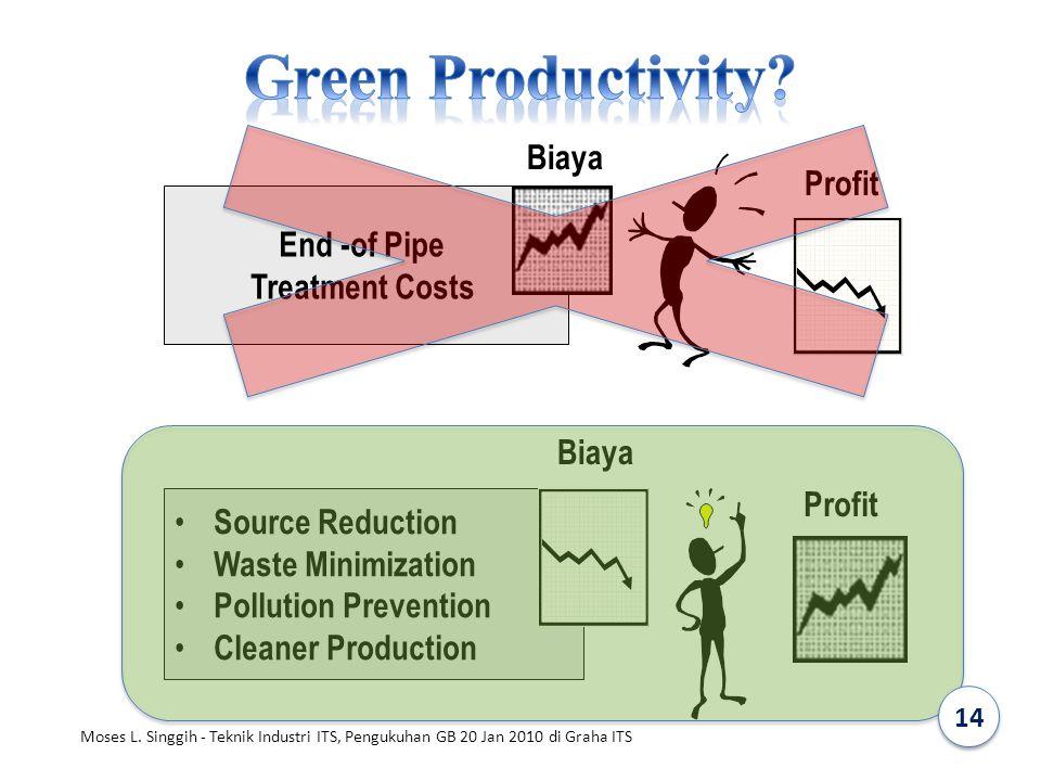 Green Productivity Biaya Profit End -of Pipe Treatment Costs Biaya