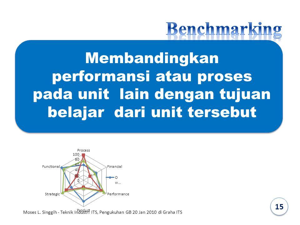 Benchmarking Membandingkan performansi atau proses pada unit lain dengan tujuan belajar dari unit tersebut