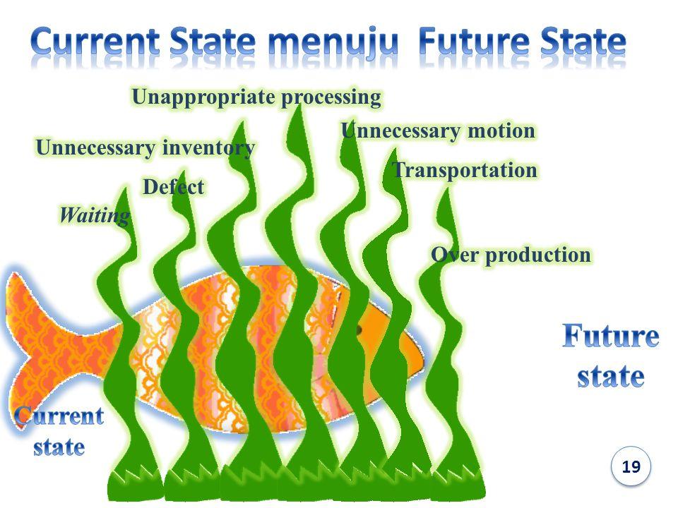Current State menuju Future State