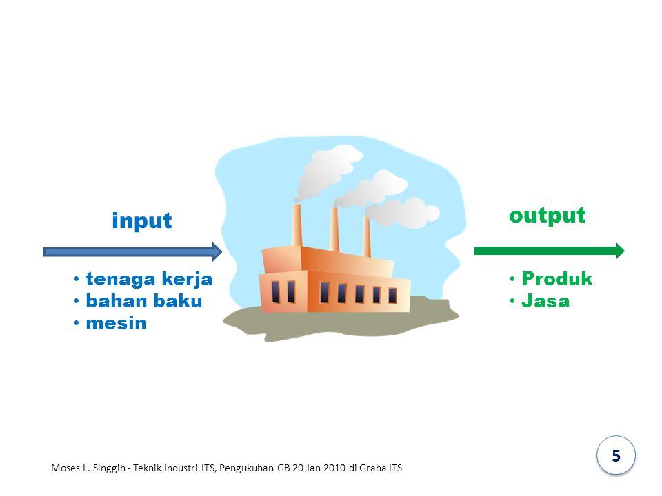 output input tenaga kerja bahan baku mesin Produk Jasa 5