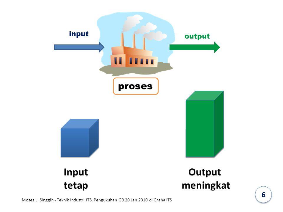 Input tetap Output meningkat proses 6 input output
