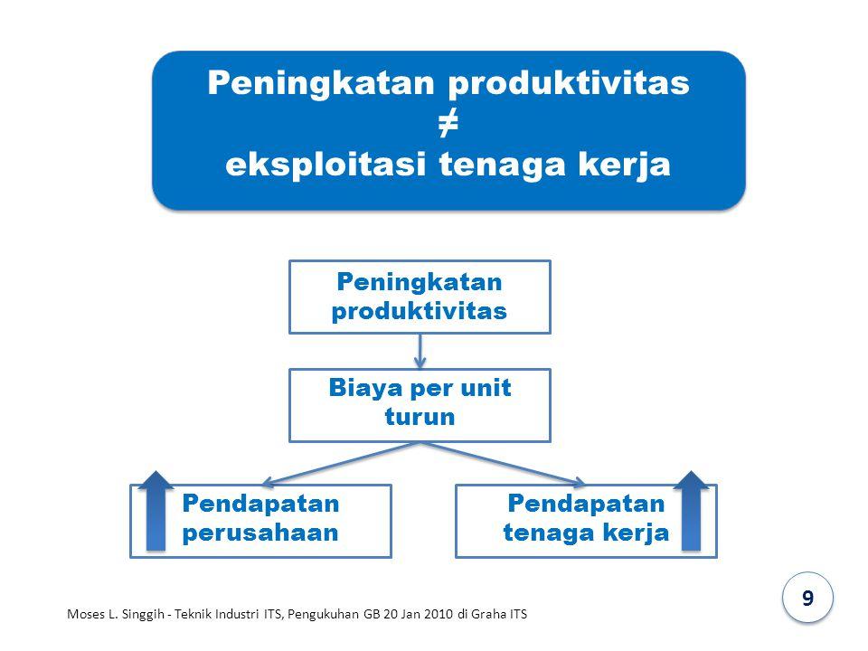 Peningkatan produktivitas