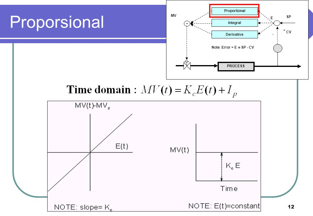 Proporsional Proportional MV SP E Integral + CV Derivative -