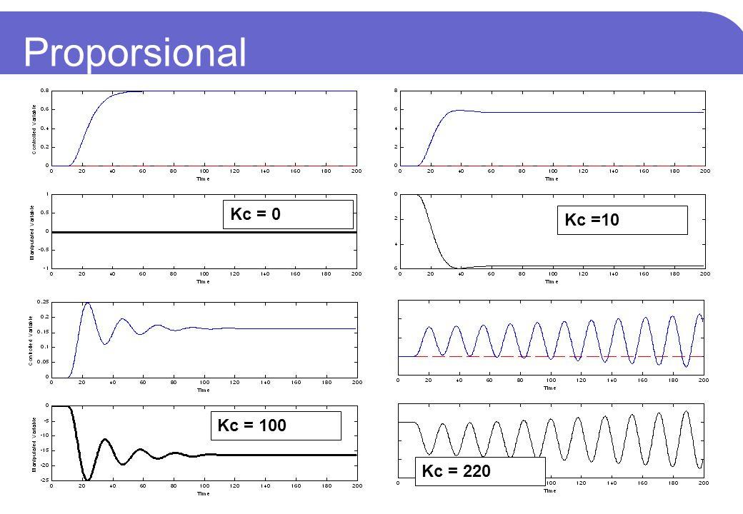 Proporsional Kc = 0 Kc =10 Kc = 100 Kc = 220