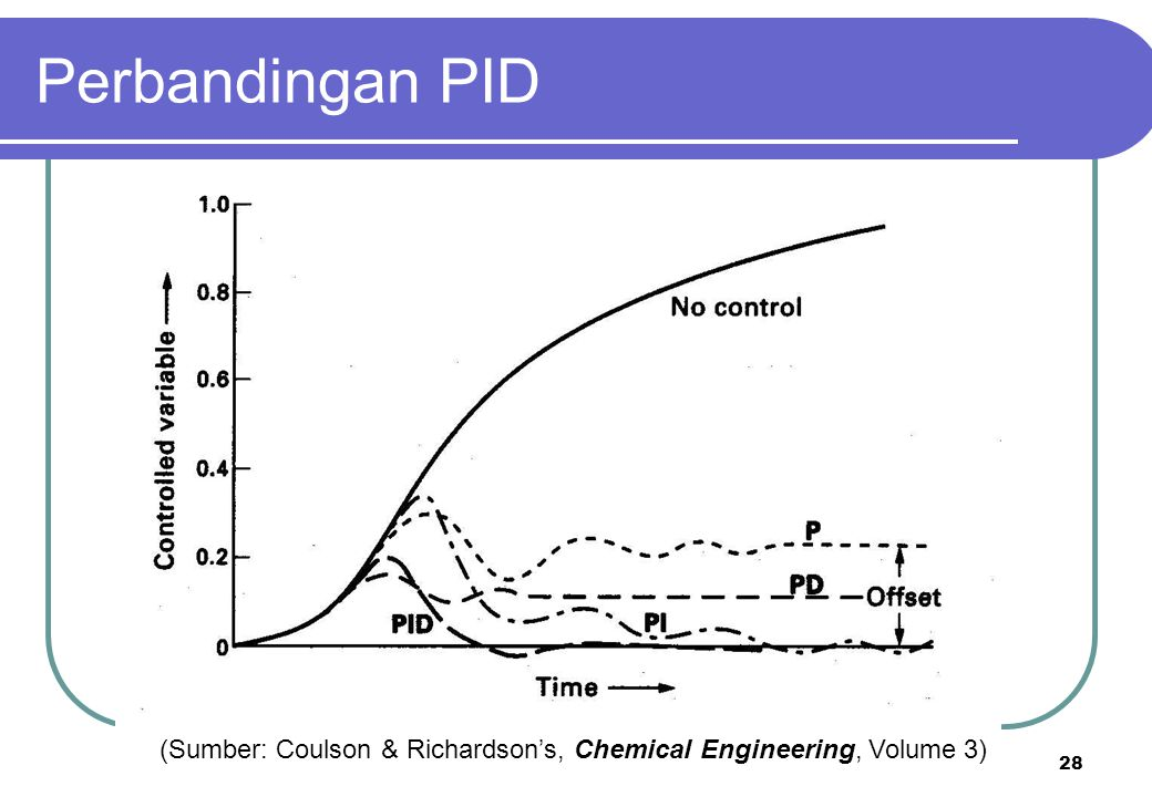 Perbandingan PID (Sumber: Coulson & Richardson's, Chemical Engineering, Volume 3)