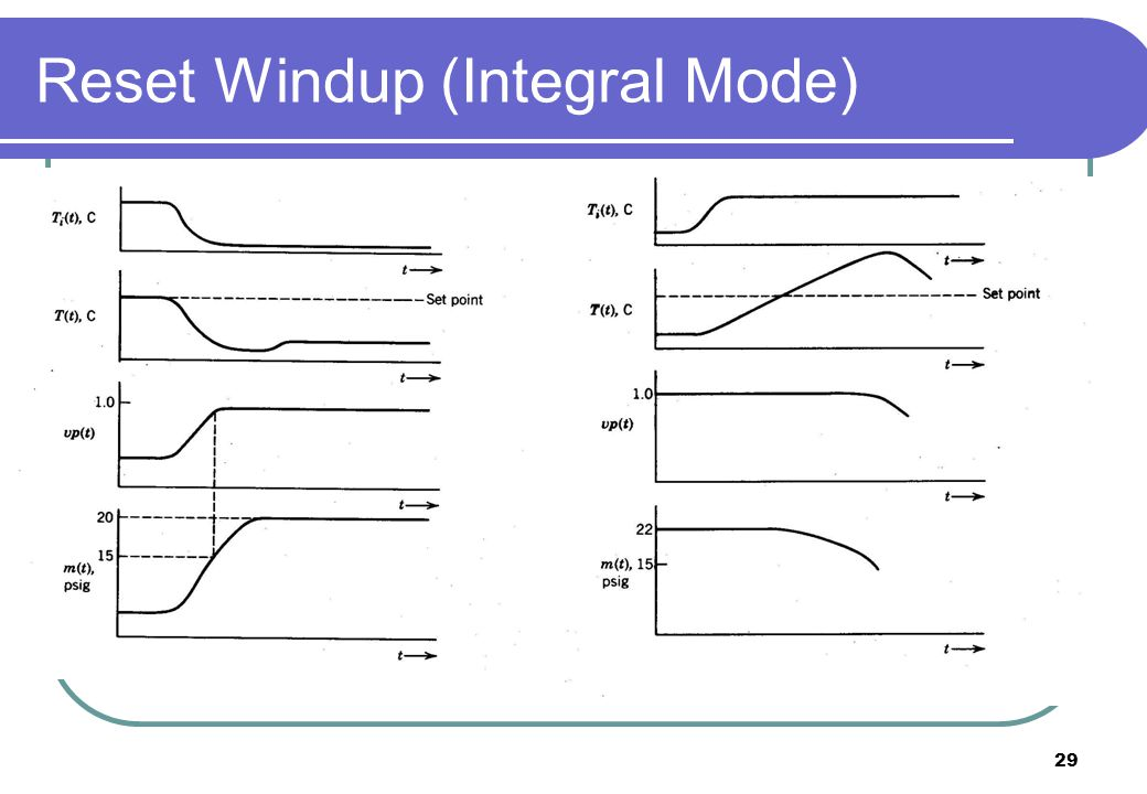 Reset Windup (Integral Mode)