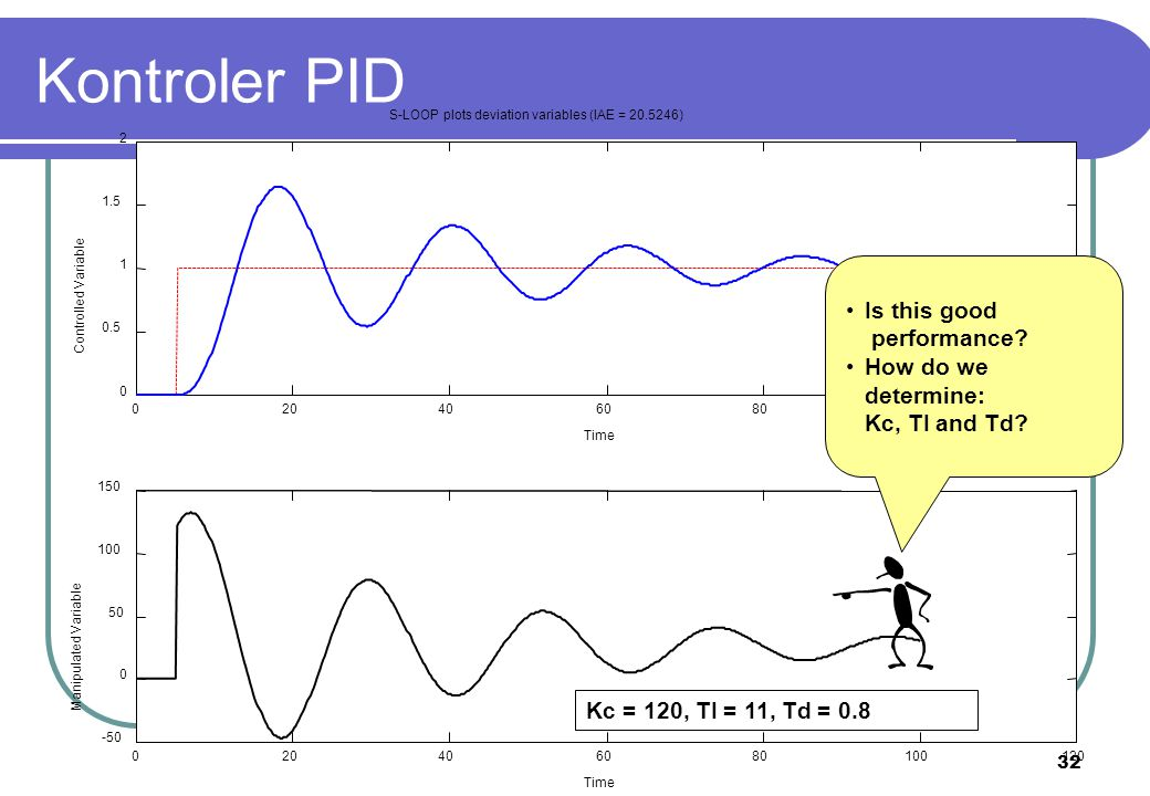 Kontroler PID Is this good performance How do we determine: