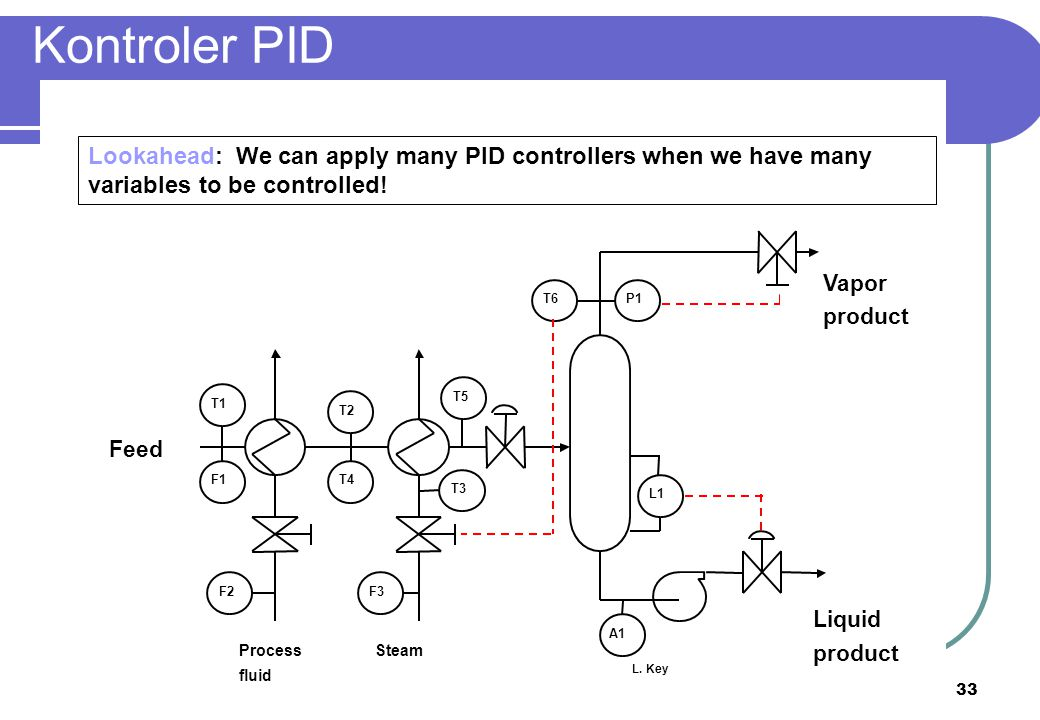 Kontroler PID Lookahead: We can apply many PID controllers when we have many variables to be controlled!