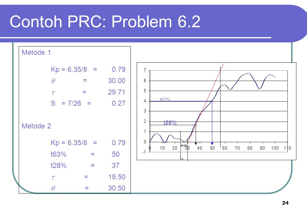Contoh PRC: Problem 6.2 Metode 1 Kp = 6.35/8 = 0.79 q = 30.00 t =