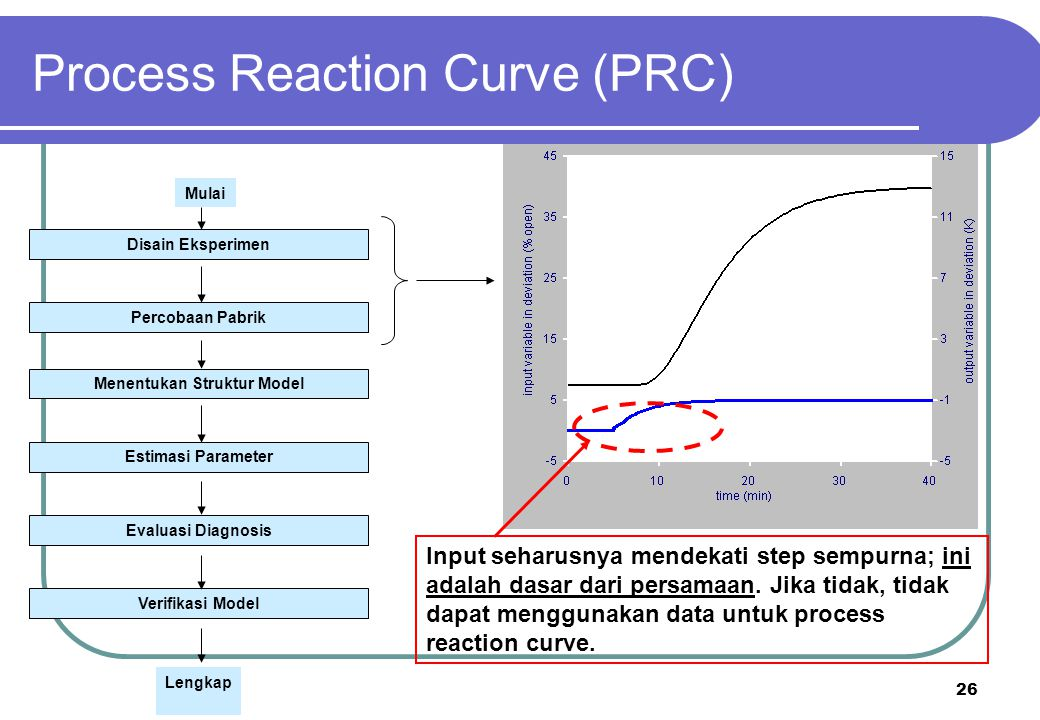 Process Reaction Curve (PRC)