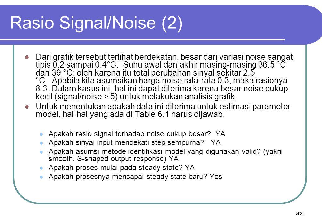 Rasio Signal/Noise (2)