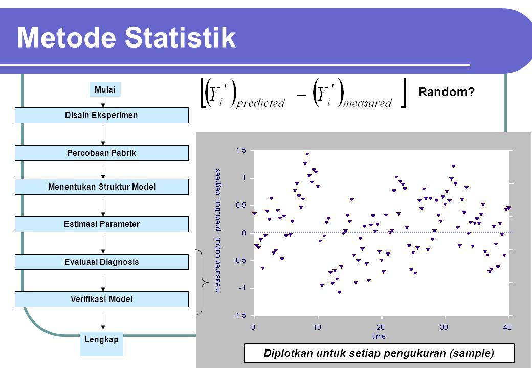Menentukan Struktur Model