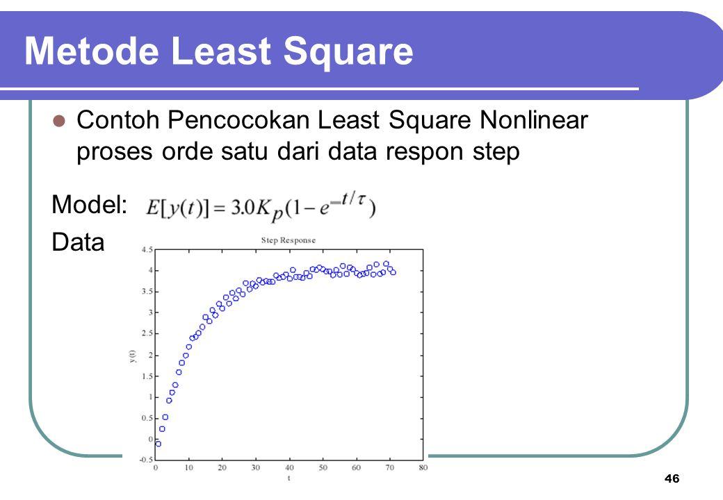 Metode Least Square Contoh Pencocokan Least Square Nonlinear proses orde satu dari data respon step.