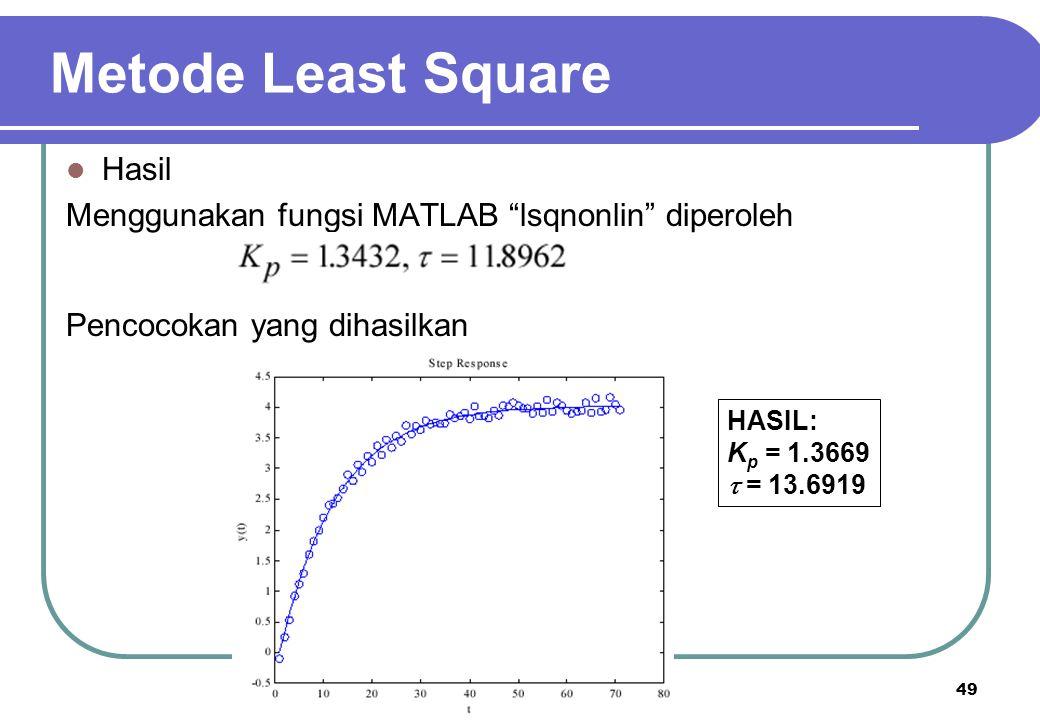 Metode Least Square Hasil