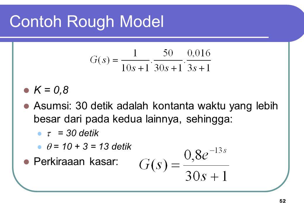 Contoh Rough Model K = 0,8. Asumsi: 30 detik adalah kontanta waktu yang lebih besar dari pada kedua lainnya, sehingga: