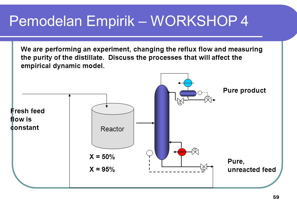 Pemodelan Empirik – WORKSHOP 4