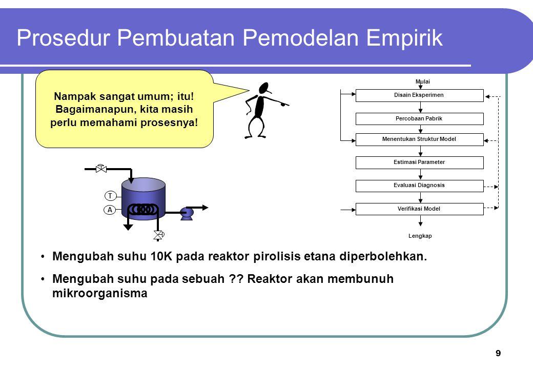 Prosedur Pembuatan Pemodelan Empirik