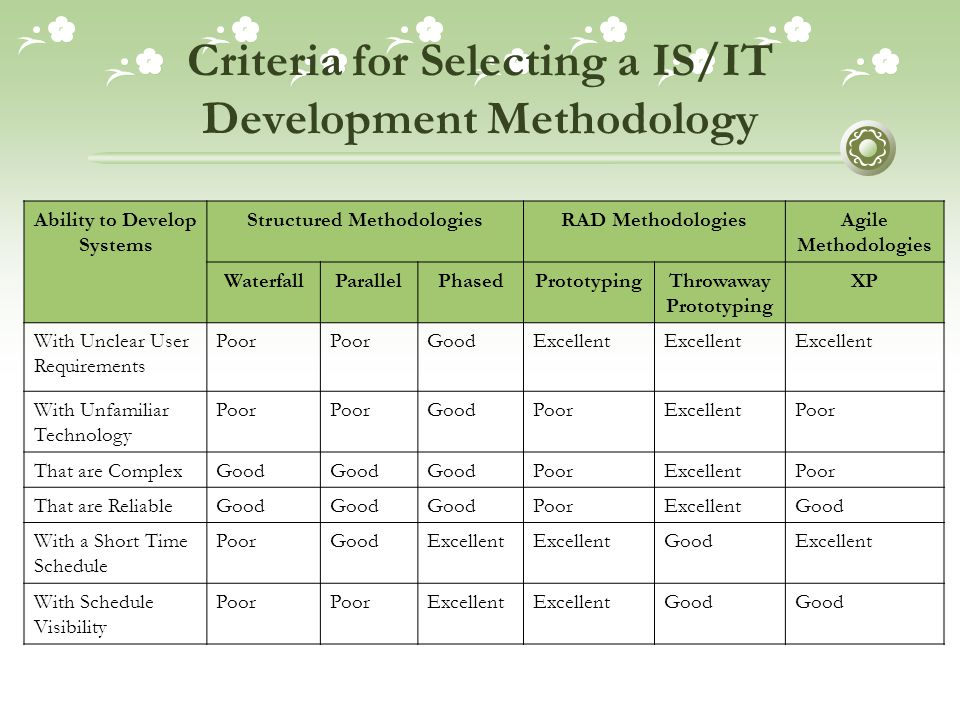 Criteria for Selecting a IS/IT Development Methodology