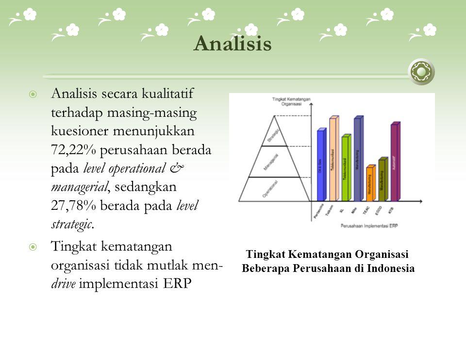 Beberapa Perusahaan di Indonesia