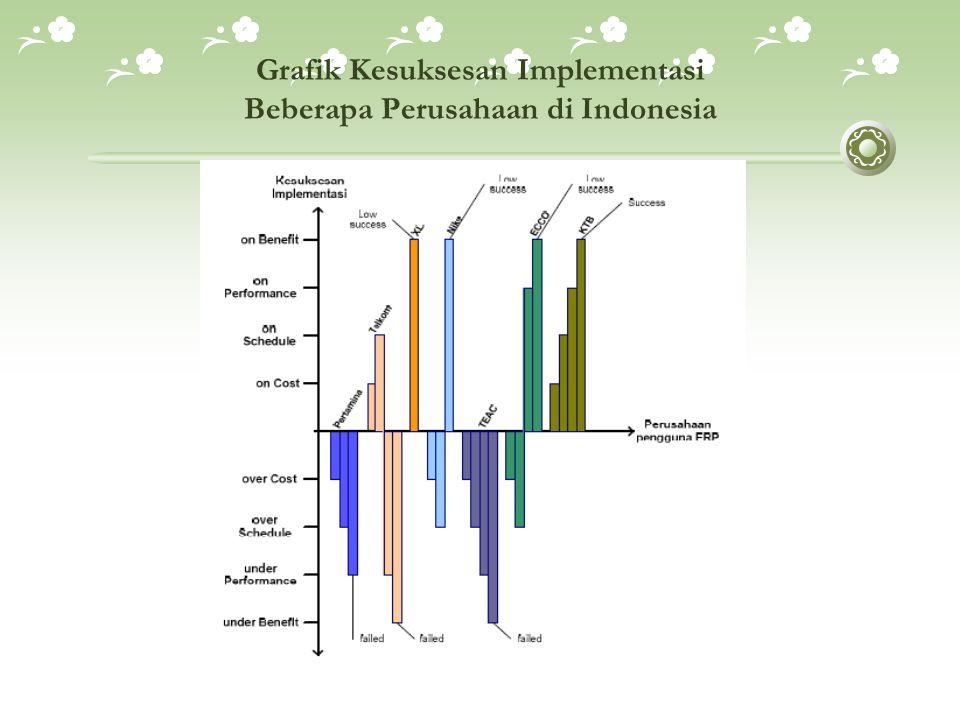 Grafik Kesuksesan Implementasi Beberapa Perusahaan di Indonesia