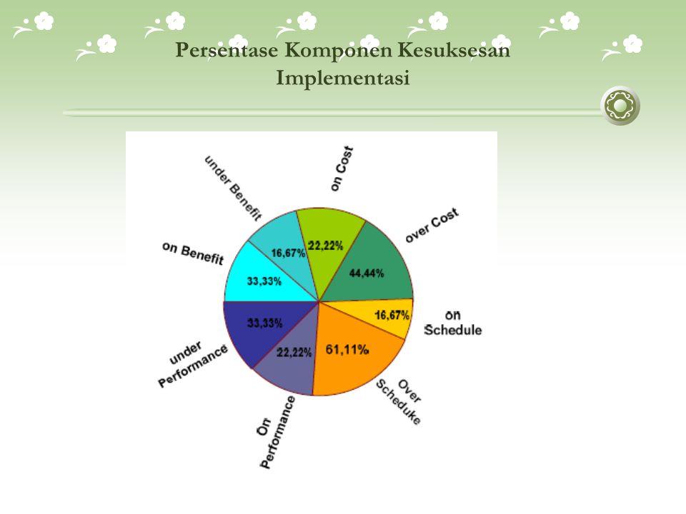 Persentase Komponen Kesuksesan Implementasi