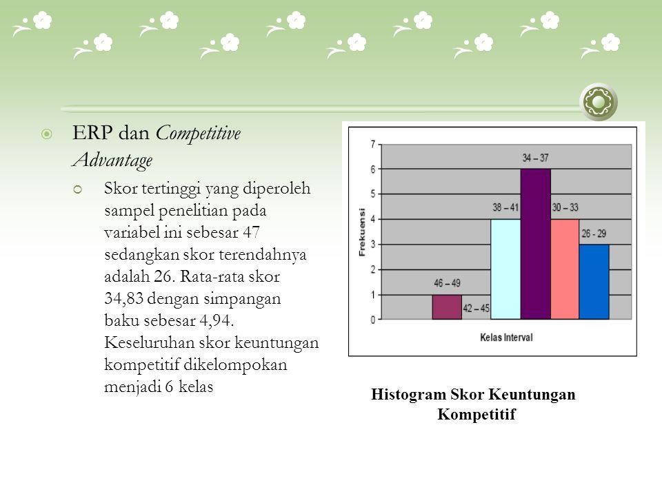 Histogram Skor Keuntungan
