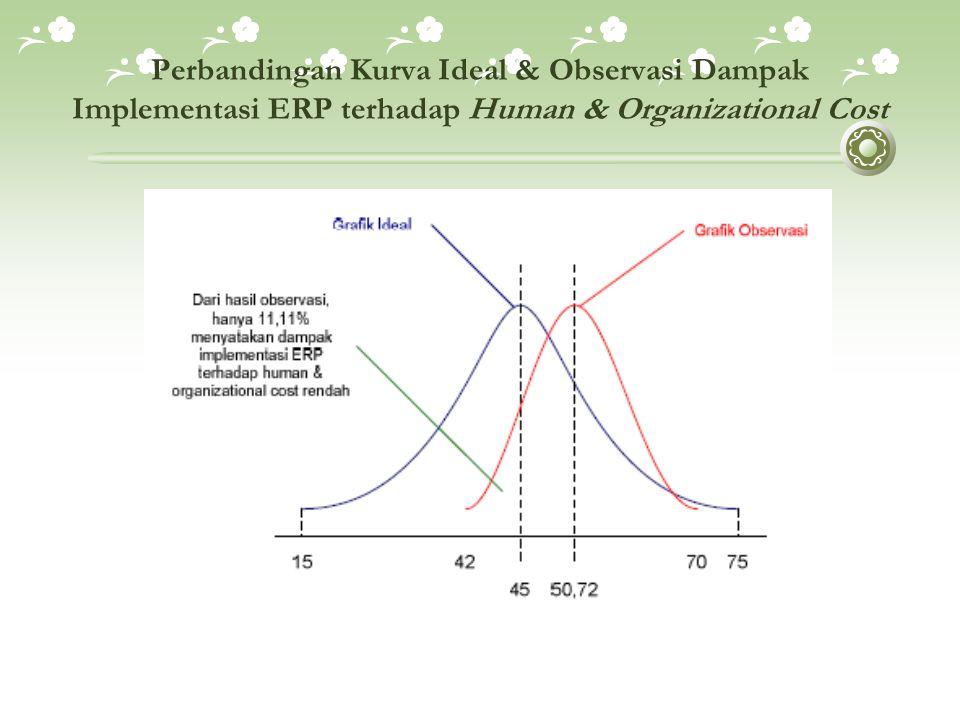 Perbandingan Kurva Ideal & Observasi Dampak Implementasi ERP terhadap Human & Organizational Cost