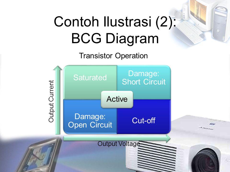 Contoh Ilustrasi (2): BCG Diagram