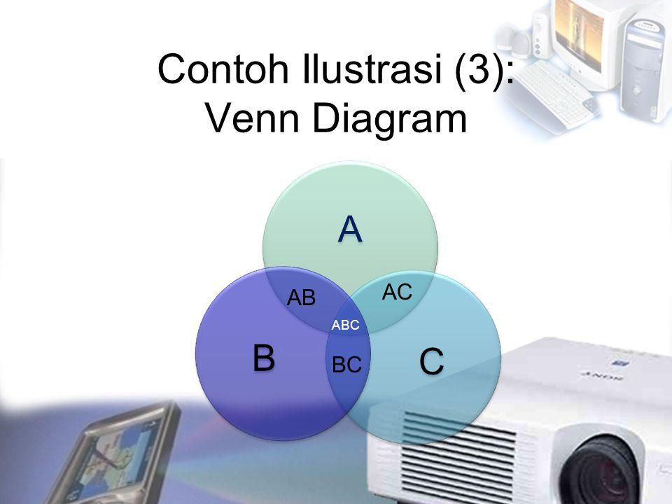 Contoh Ilustrasi (3): Venn Diagram