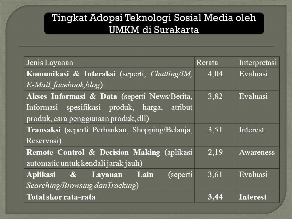 Tingkat Adopsi Teknologi Sosial Media oleh UMKM di Surakarta