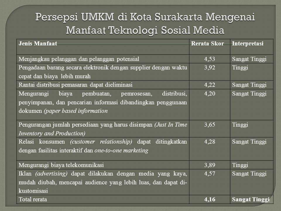 Persepsi UMKM di Kota Surakarta Mengenai Manfaat Teknologi Sosial Media
