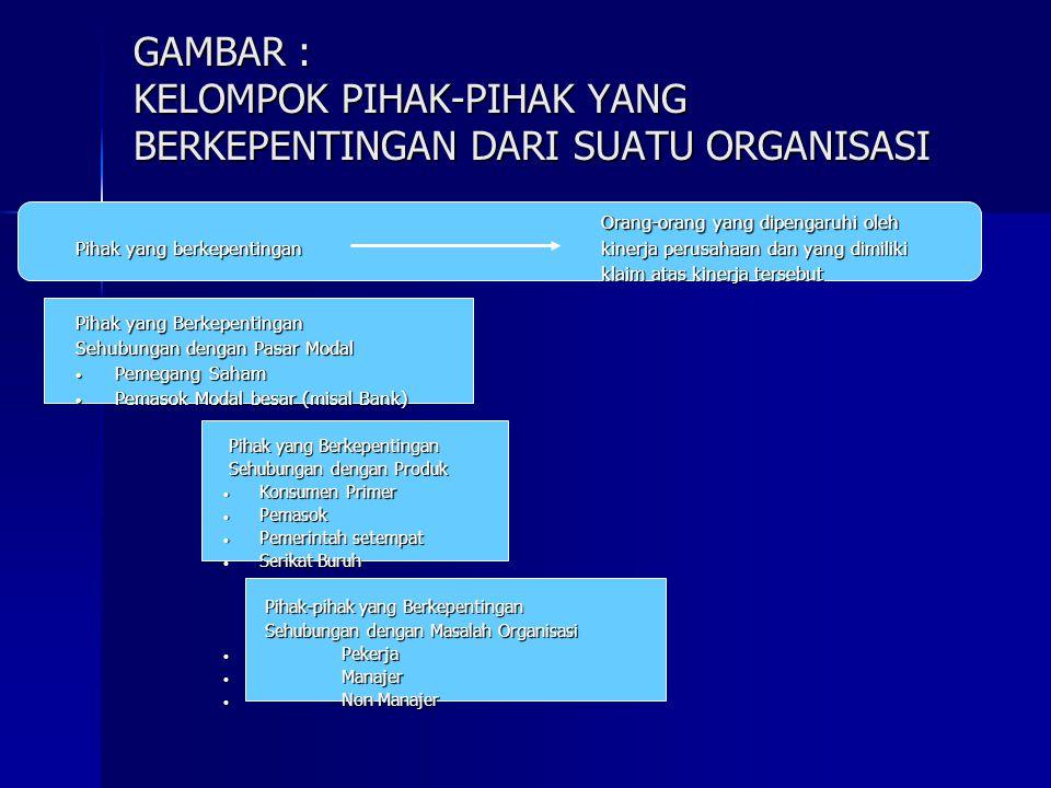GAMBAR : KELOMPOK PIHAK-PIHAK YANG BERKEPENTINGAN DARI SUATU ORGANISASI