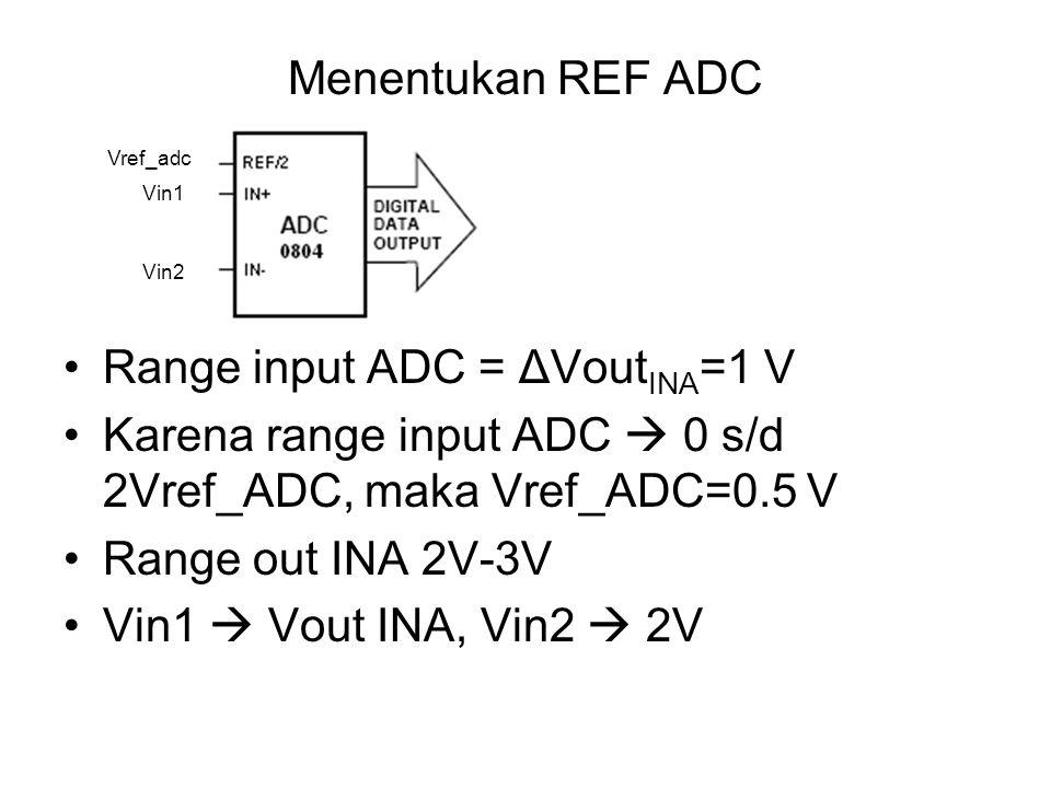 Range input ADC = ΔVoutINA=1 V