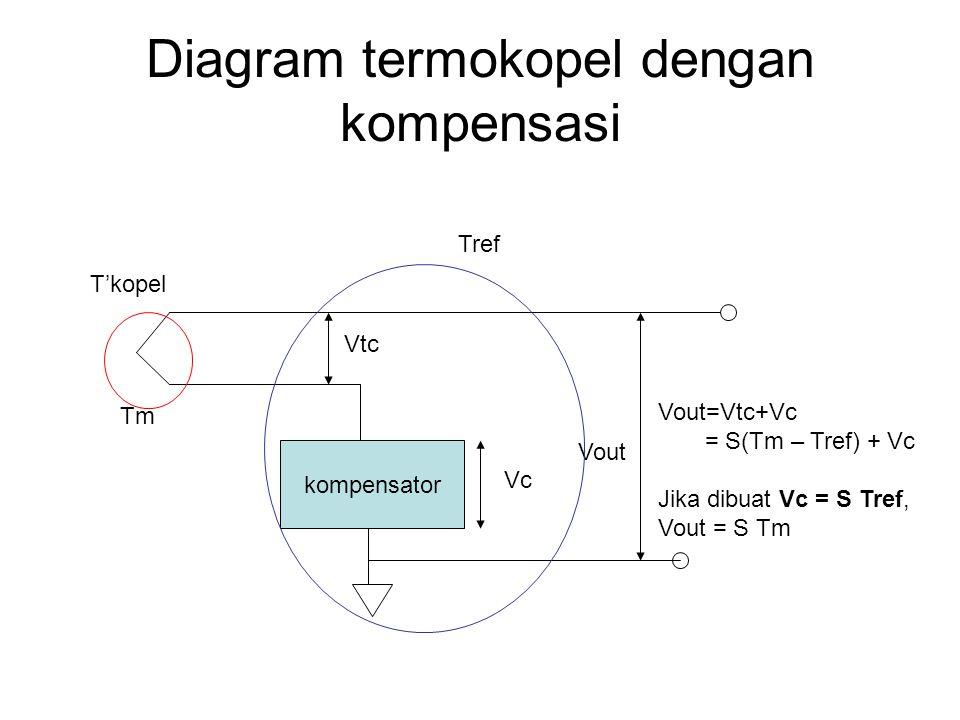Diagram termokopel dengan kompensasi