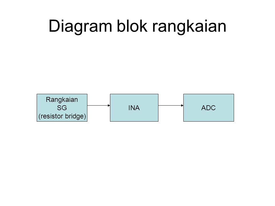 Diagram blok rangkaian