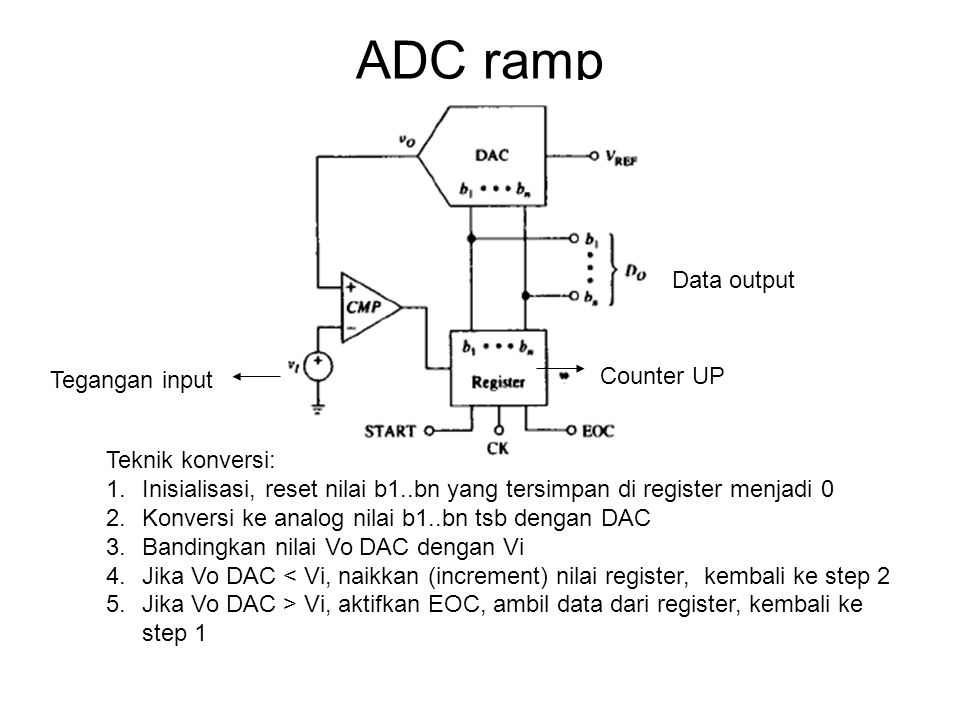 ADC ramp Data output Counter UP Tegangan input Teknik konversi: