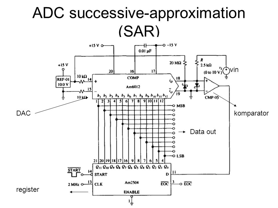 ADC successive-approximation (SAR)
