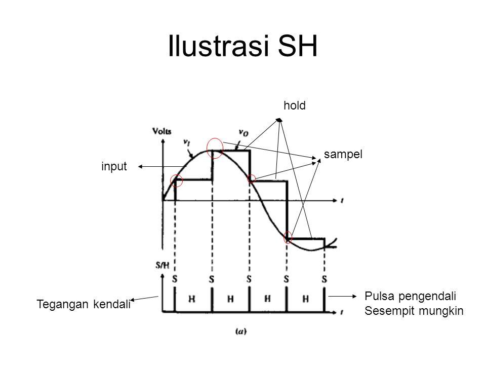 Ilustrasi SH hold sampel input Pulsa pengendali Tegangan kendali