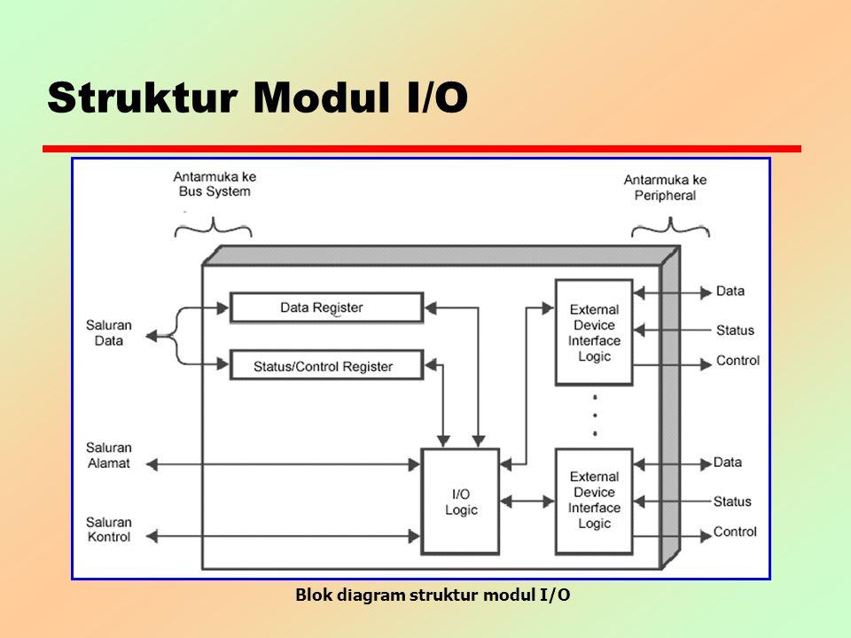 Blok diagram struktur modul I/O
